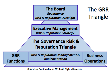 Implementing a Holistic Governance, Risk and Reputation Strategy for Multinationals: Guidelines for Boards Ethical Boardroom