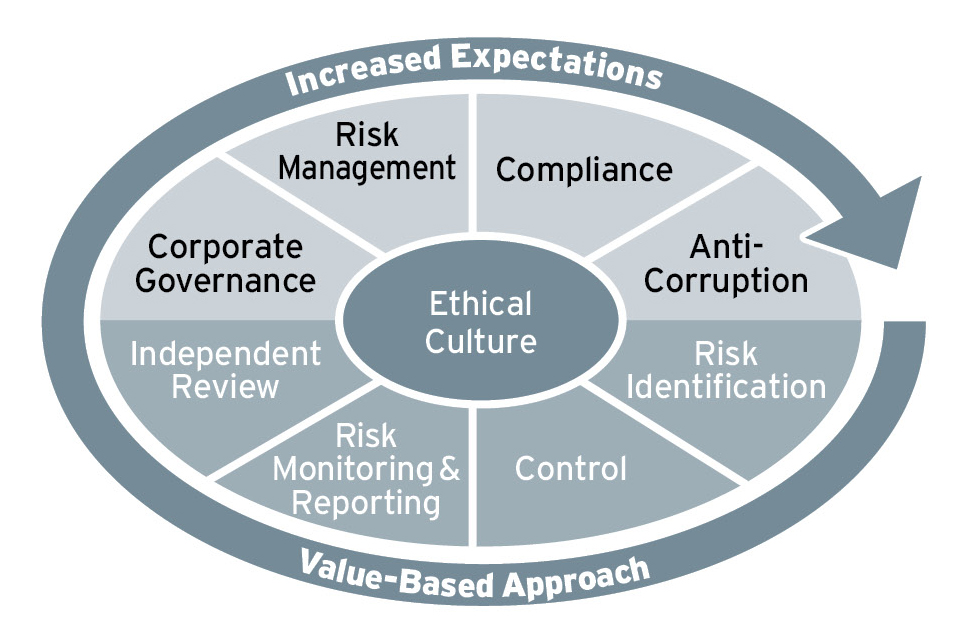 Coherent Compliance In The MENA Region Ethical Boardroom