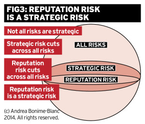 Reputation Risk Is A Strategic Risk: What Are Your Board Plans? Ethical Boardroom