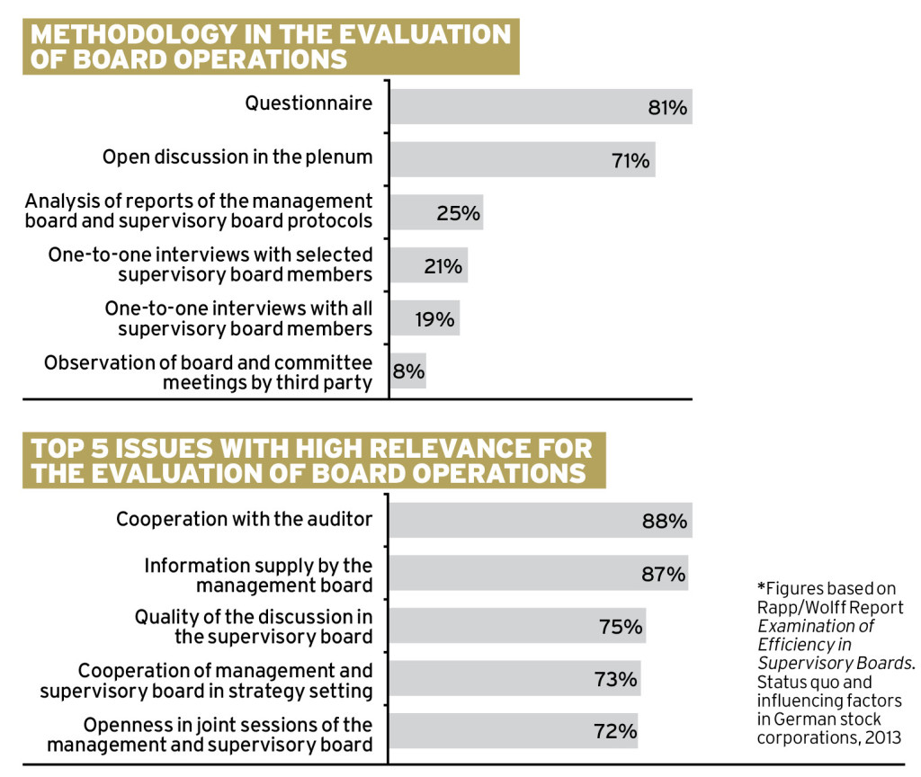 Evaluation Is Key To Good Governance Ethical Boardroom