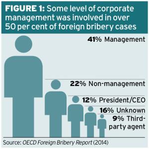OECD Figure1