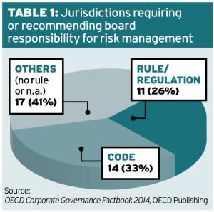 OECD Table1