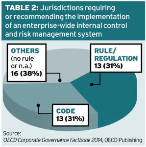 OECD Table2
