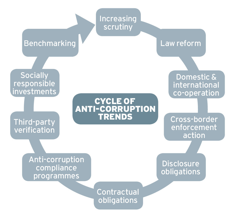 Top 10 Top Anti-Corruption Trends in Australia Ethical Boardroom