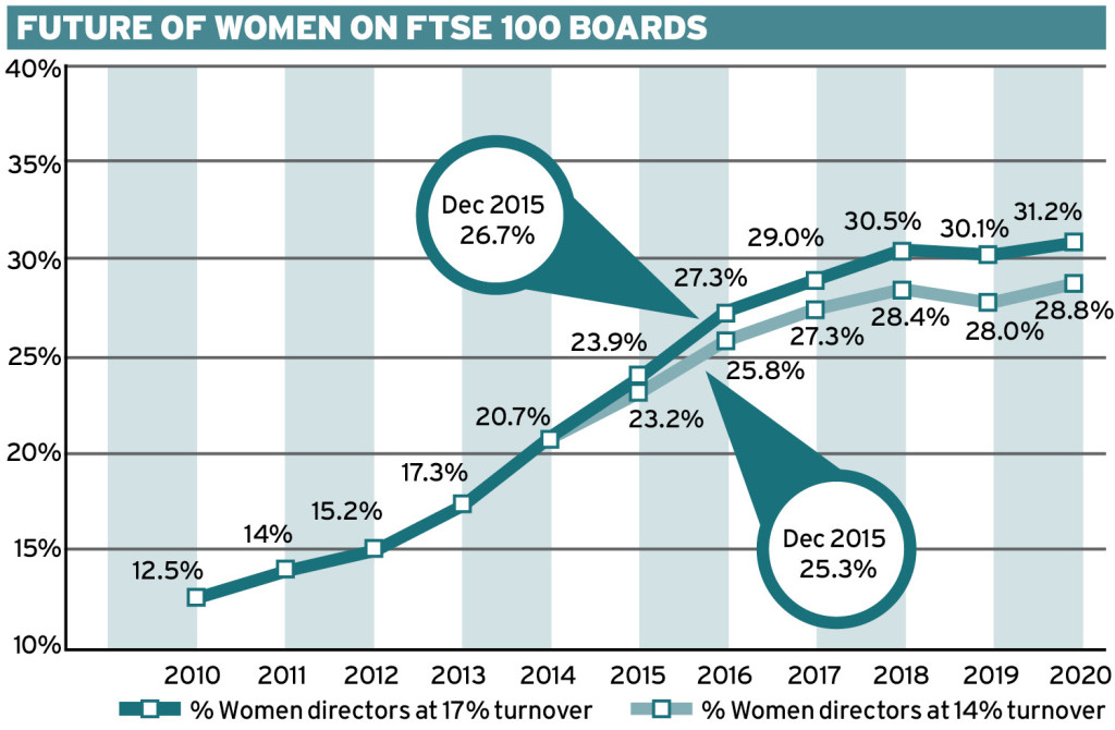 Gender Diversity in the UK: Imbalance in the Boardroom Ethical Boardroom