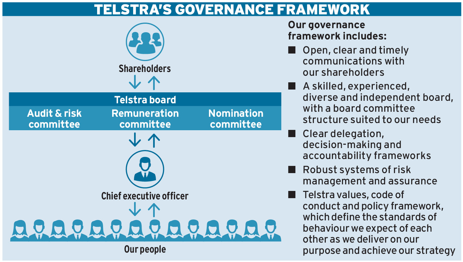 Ethical approach at Telstra | Ethical Boardroom