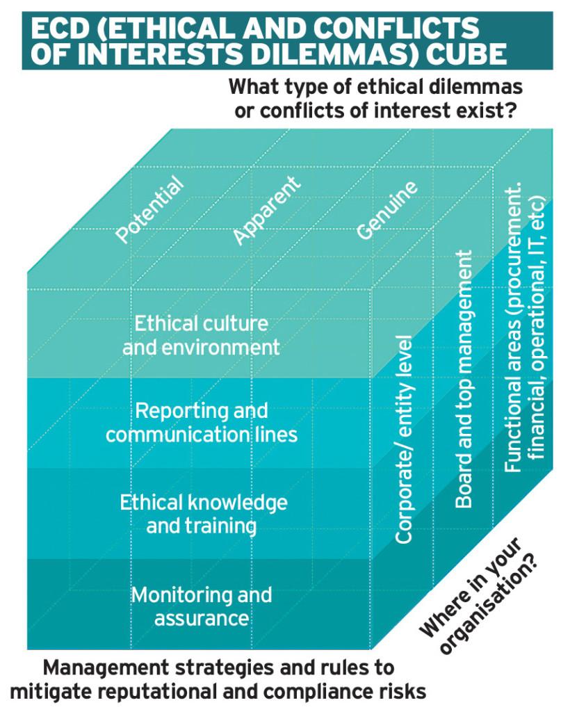 Establishing an ethical scorecard Ethical Boardroom