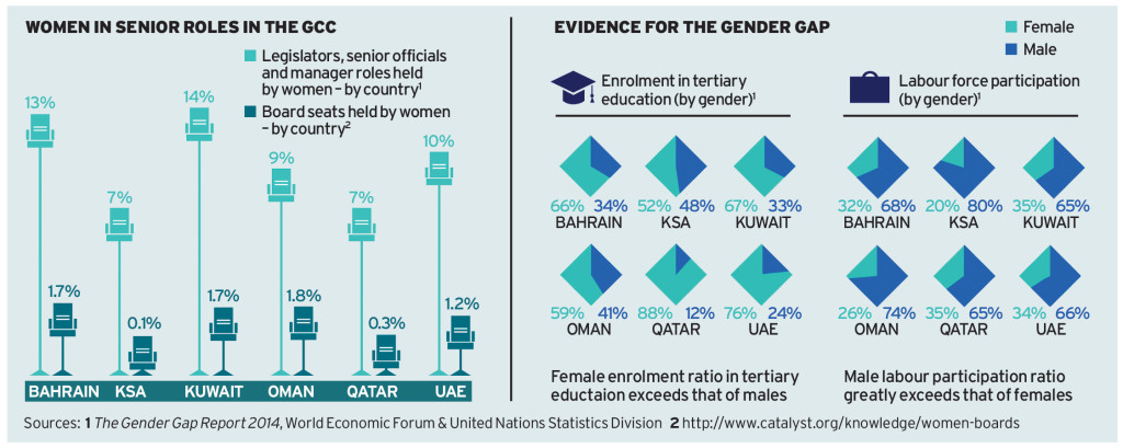 Women in senior roles in the gulf
