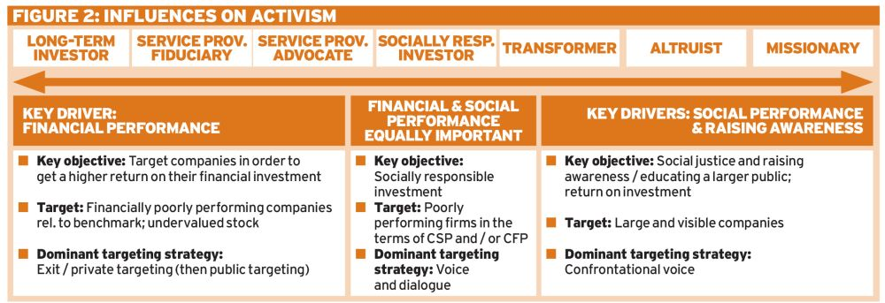 Influences on activist investors shareholder