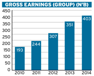 Zenith Bank Gross Earnings Graph