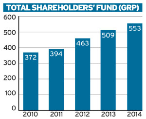 Zenith Bank Total Shareholders Graph