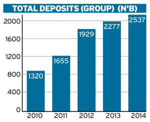 Zenith Bank Total Deposits Graph