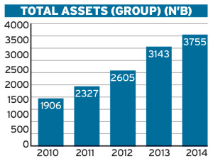 Zenith Bank Assets Graph