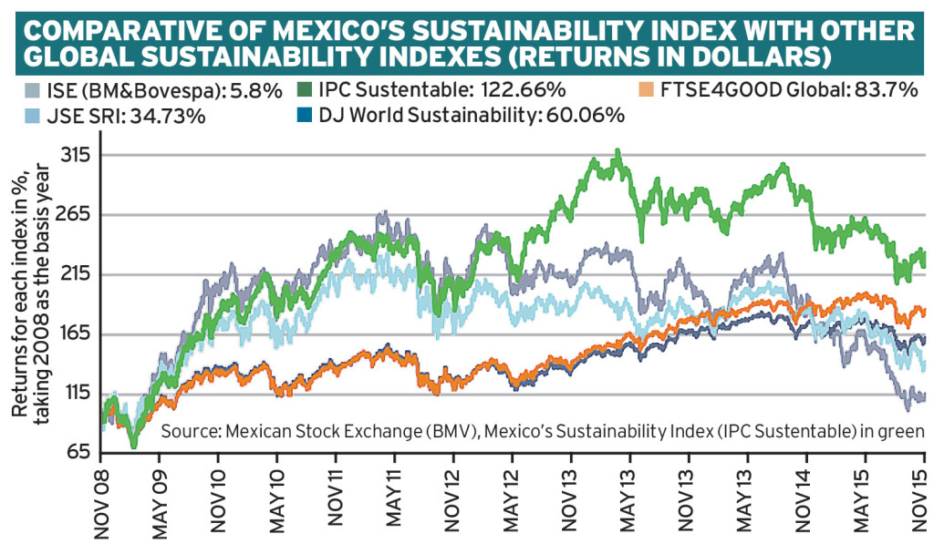 Mexico's route to sustainability Ethical Boardroom