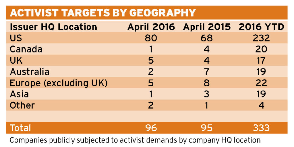 Acitivist Investors Targets by geography