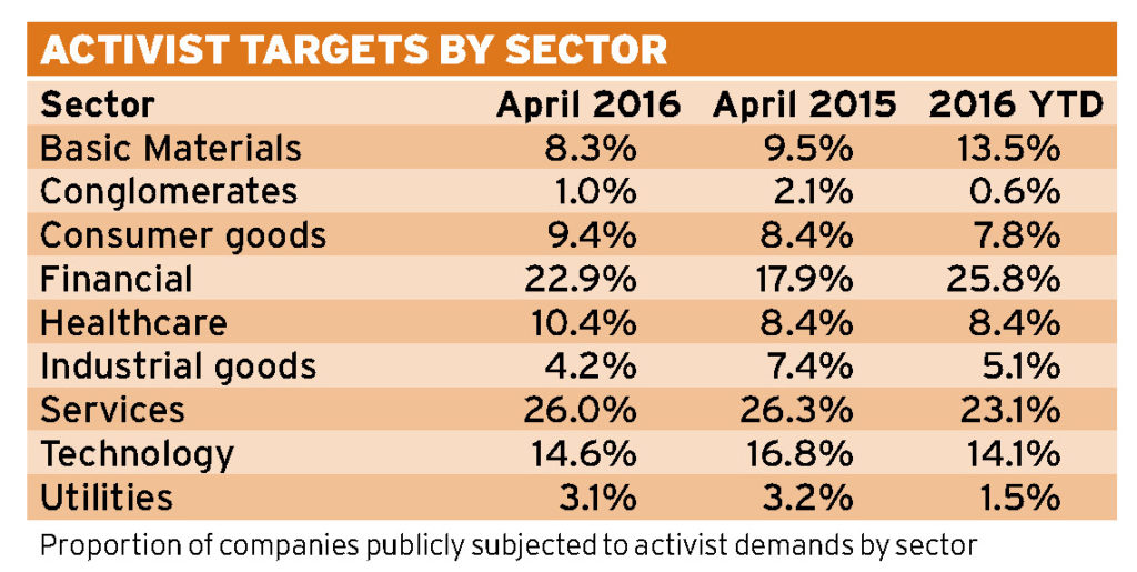 Activist Investors targets by sector