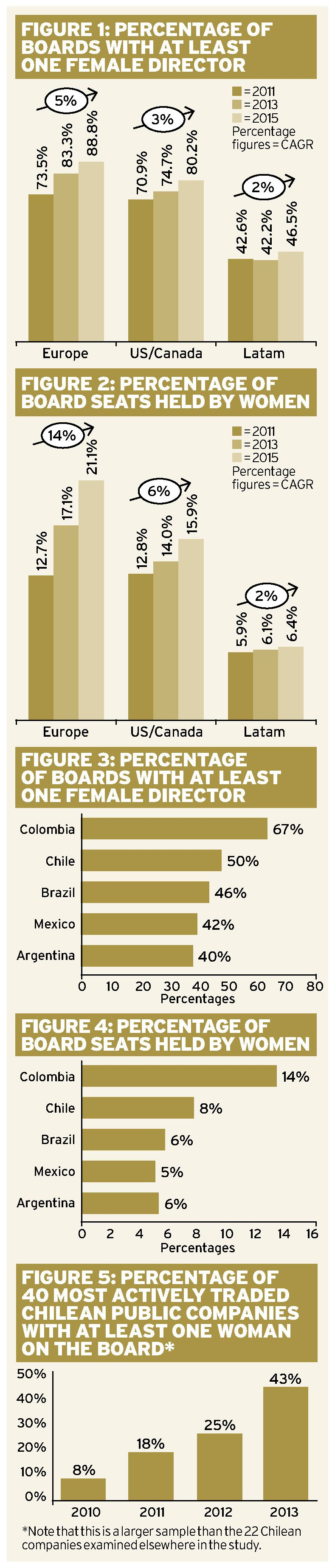 Gender diversity in Latin American boardrooms