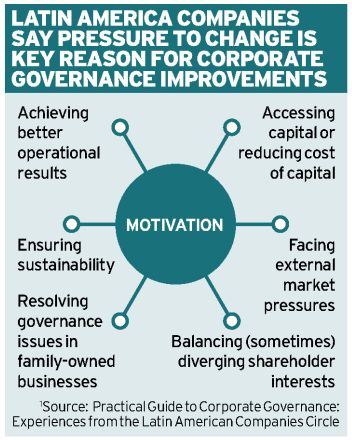 Corporate governance in Latin America Ethical Boardroom