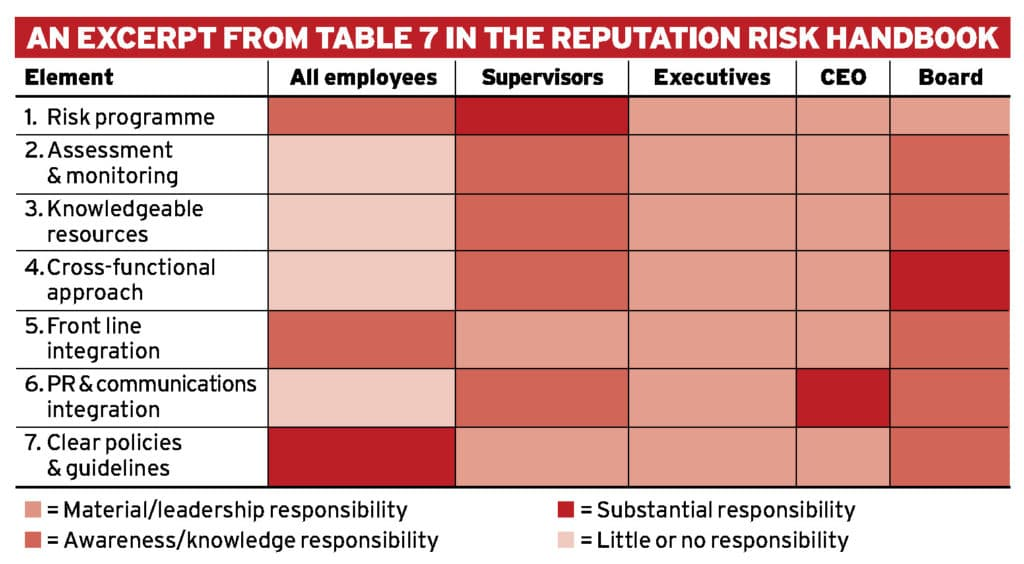 Deploying reputational risk 2.0 Ethical Boardroom