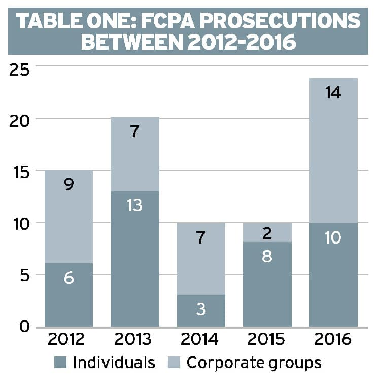 FCPA enforcement: The individual criminal prosecution gap Ethical Boardroom