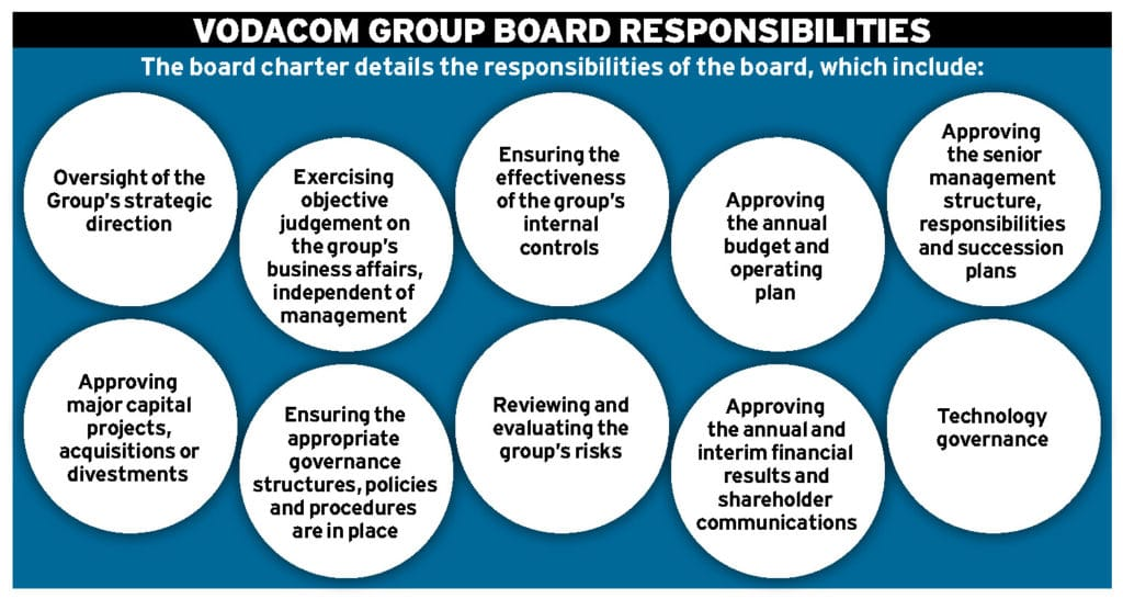 The Vodacom way Ethical Boardroom