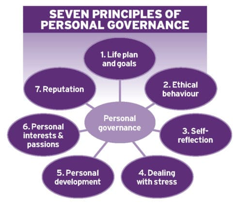 personal ethical development The third stage of ethical development is more complex behavior tends to be concerned with the relationship of the individual to society as a whole, rather than local or institutional values.