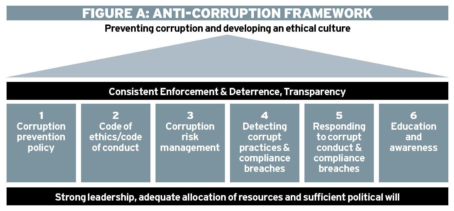 Delivering an anti-corruption framework that works Ethical Boardroom
