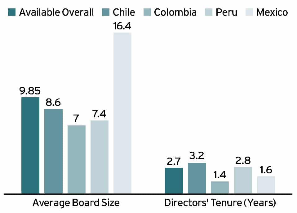 Disclosure in Latin America Ethical Boardroom
