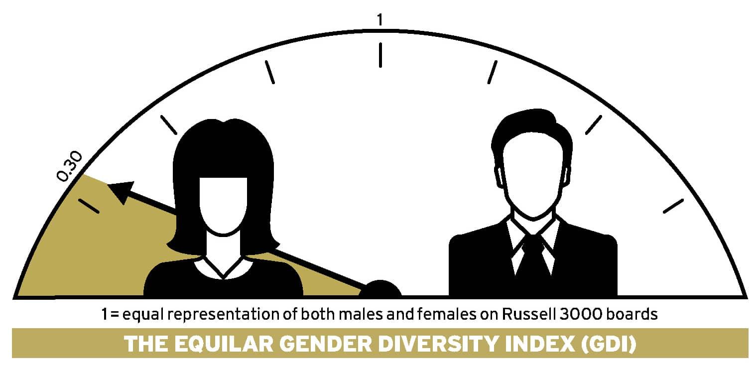 Boardrooms: the perpetual gender gap Ethical Boardroom