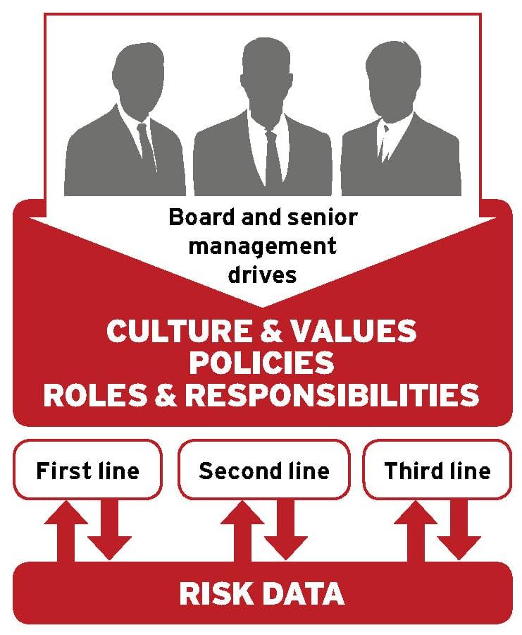 Effective risk management Ethical Boardroom
