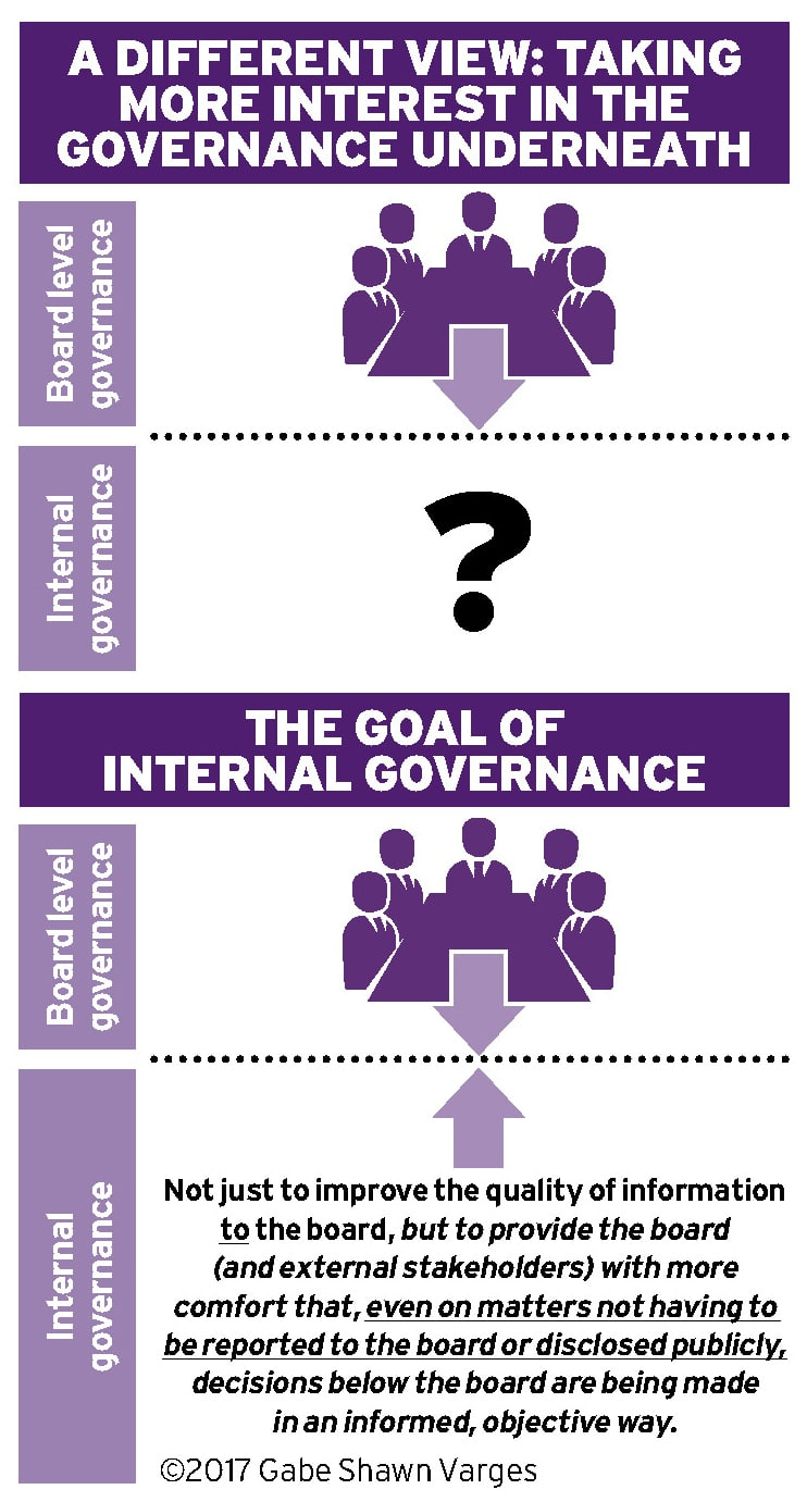 Internal governance: The next frontier Ethical Boardroom