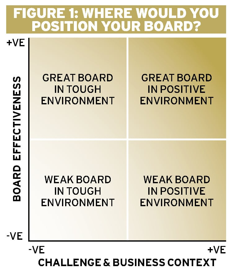 The art of board effectiveness Ethical Boardroom