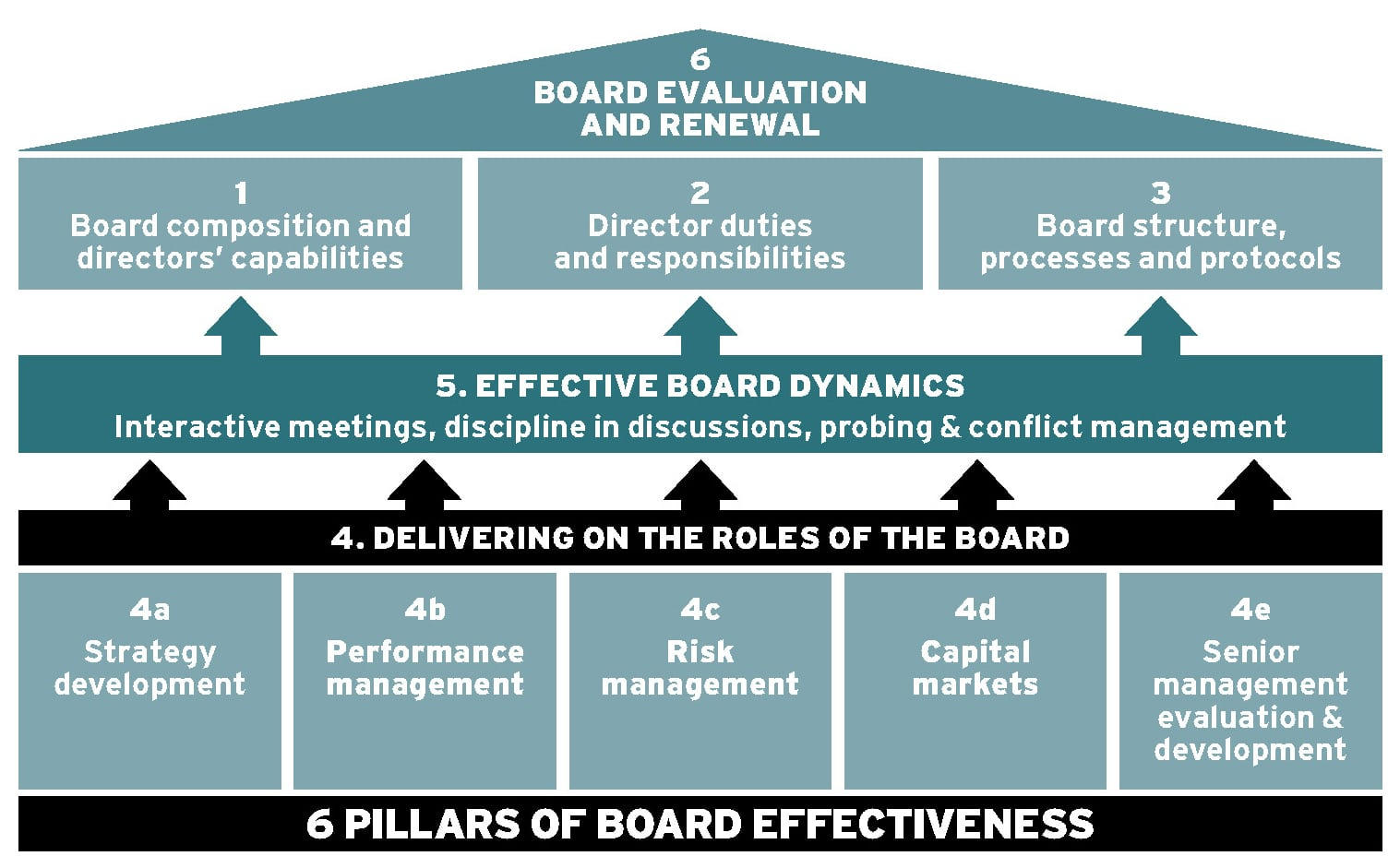 Improving performance within the boardroom Ethical Boardroom