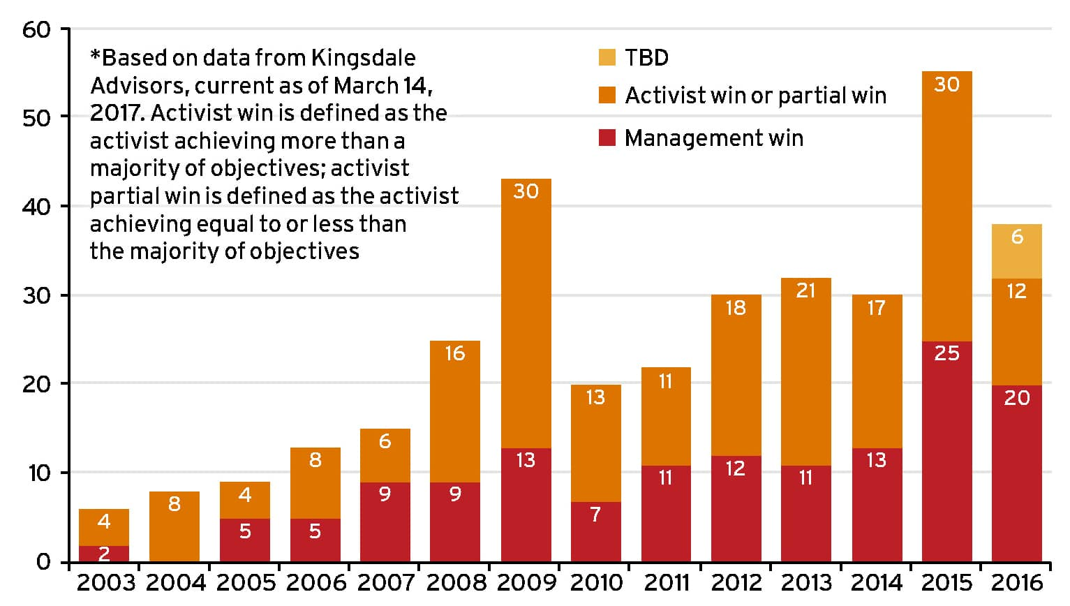 Shareholder activism in Canada: 2017 Ethical Boardroom