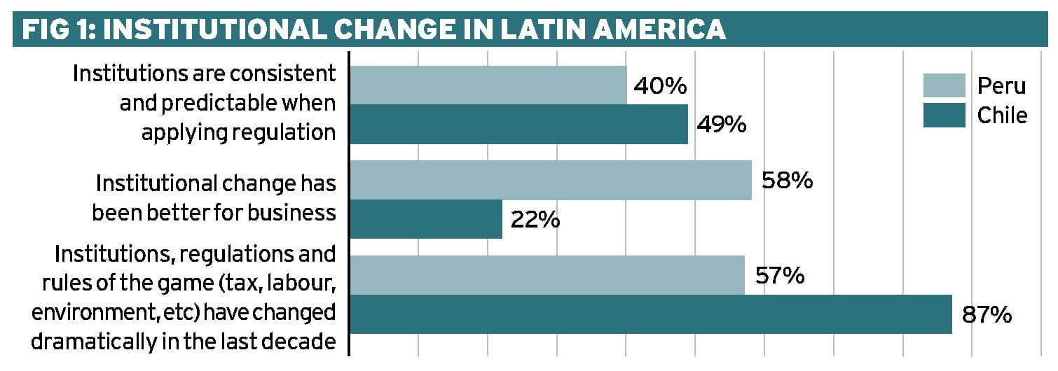 Latin America in a VUCA world Ethical Boardroom