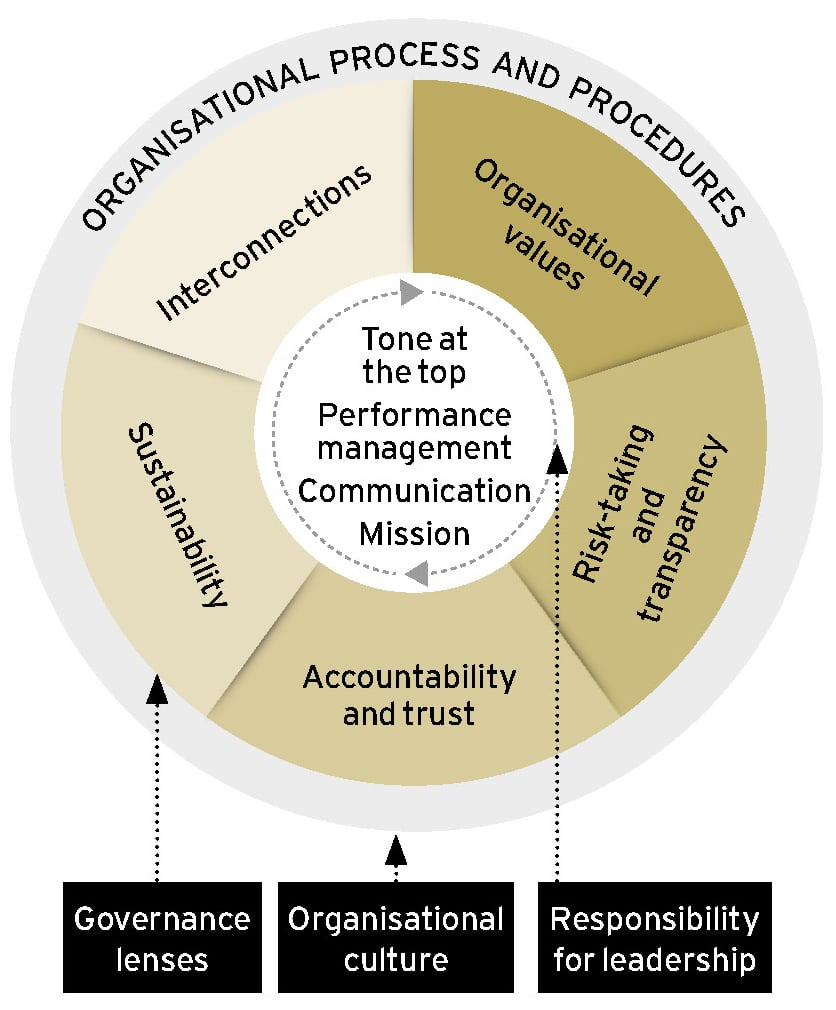 Looking at culture through governance lenses Ethical Boardroom