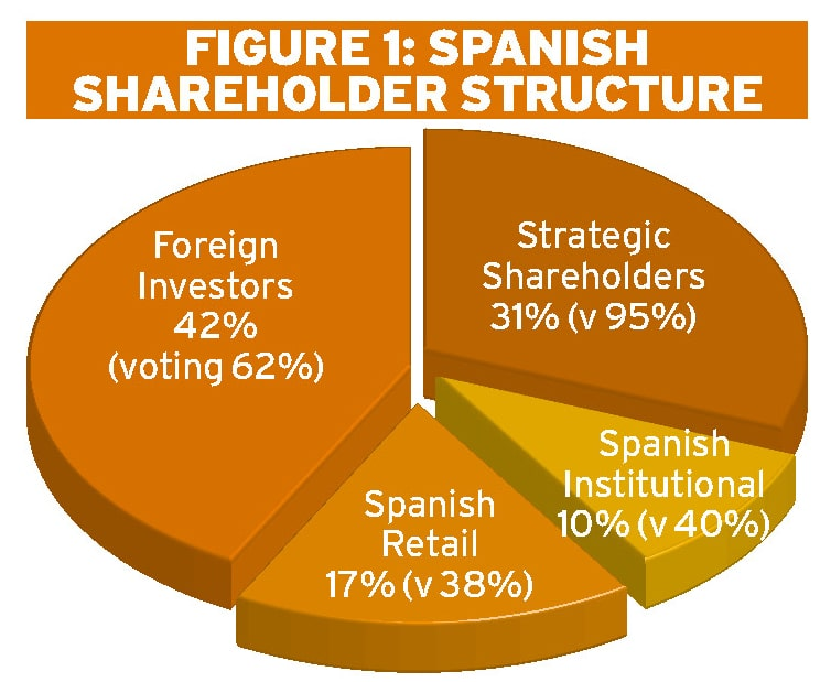 Proxy voting in Spain: the investors' autumn Ethical Boardroom