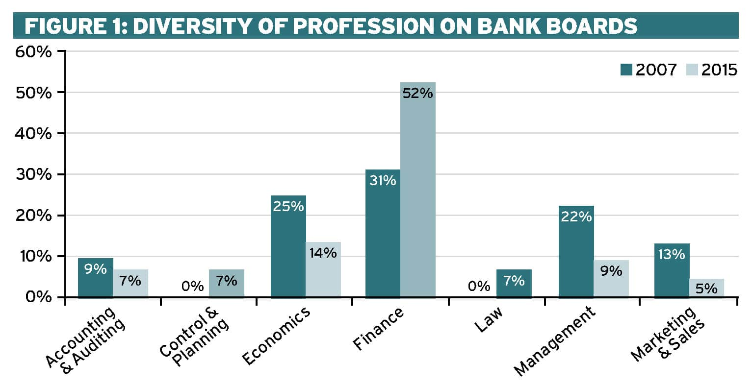 Diversity on bank boards: Evidence from Bulgaria Ethical Boardroom