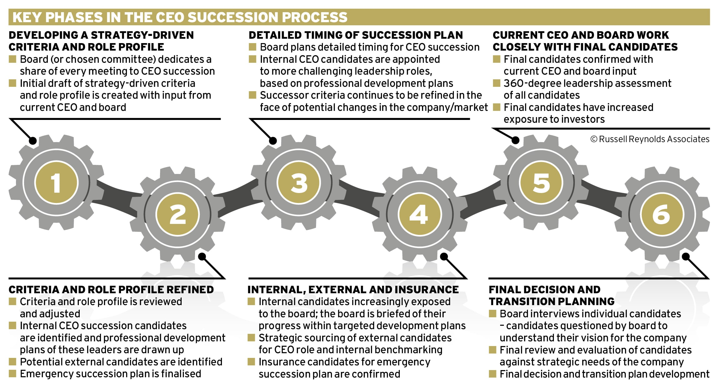 Planning for succession Ethical Boardroom
