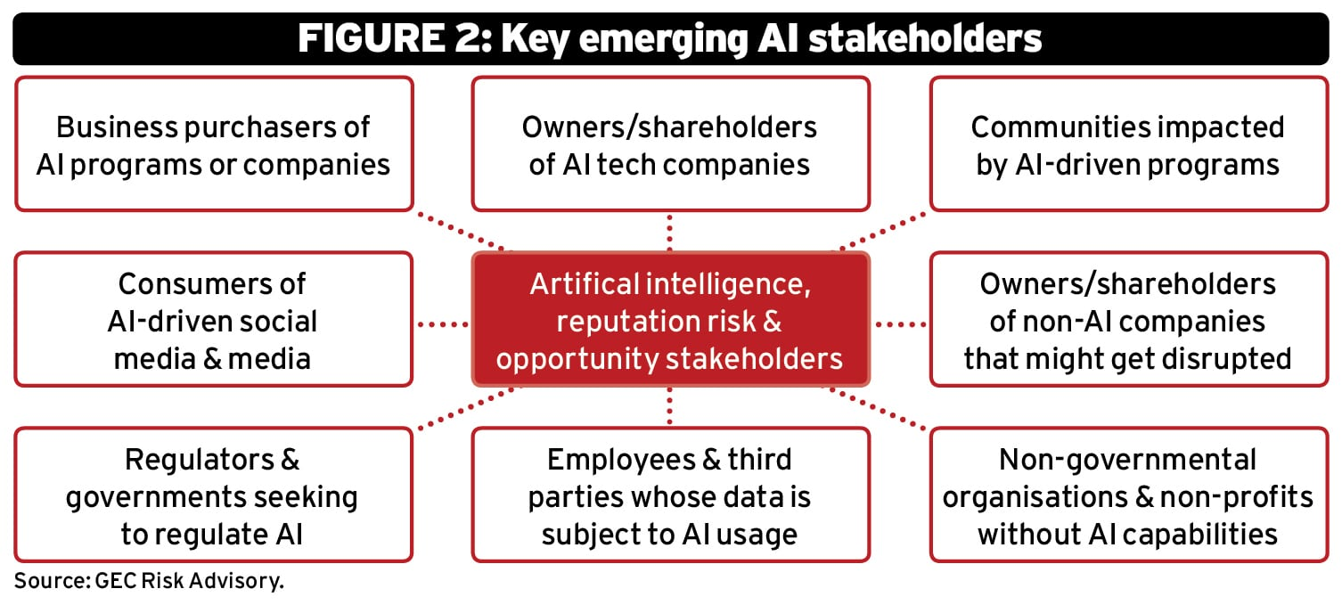 AI and reputational risk: An ESG perspective Ethical Boardroom