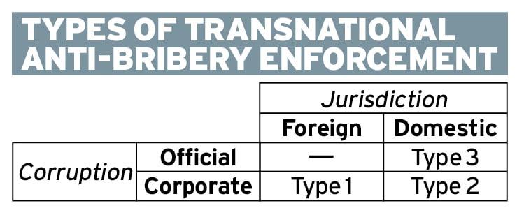 Jurisdiction over corruption Ethical Boardroom