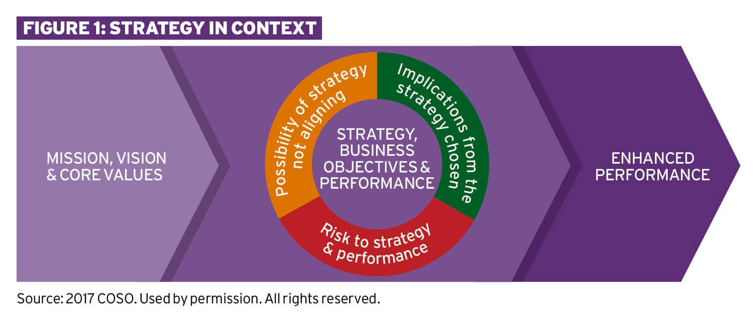 Understanding risk in the strategy-setting process Ethical Boardroom