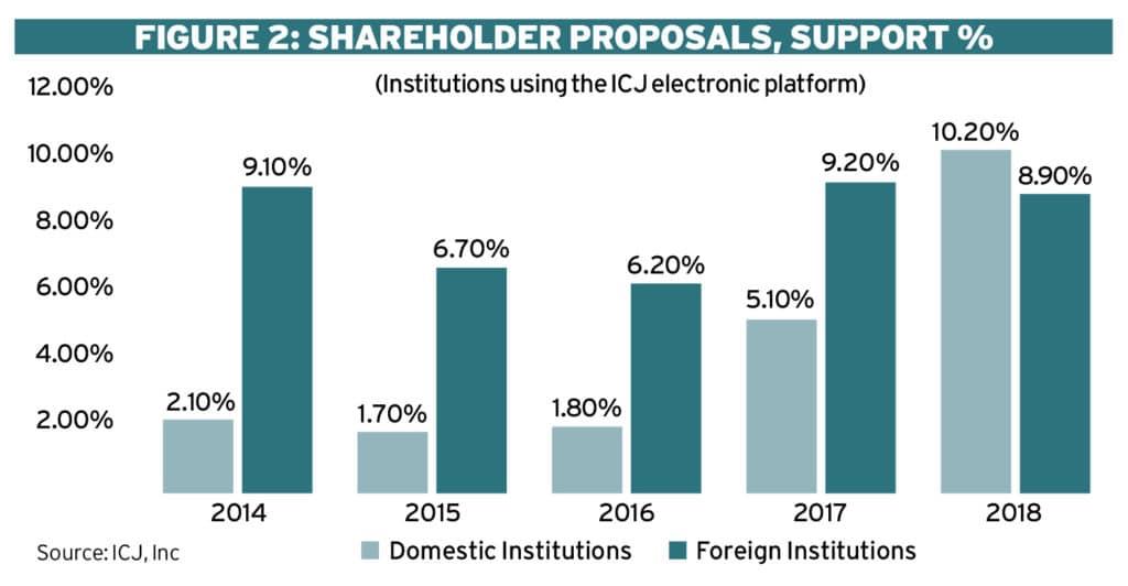 Japan's 'Shareholder Revolution' - at last Ethical Boardroom