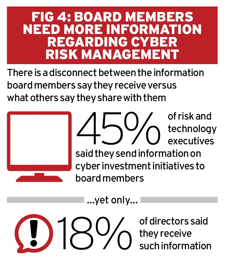 Raising cyber risk to the enterprise level Ethical Boardroom