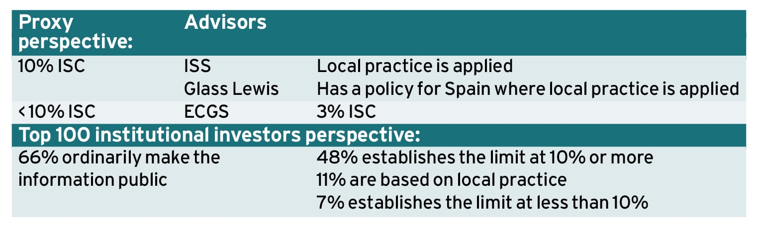 Spain's 'micro-proprietary' directors Ethical Boardroom