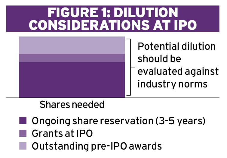 IPOs and executive pay Ethical Boardroom
