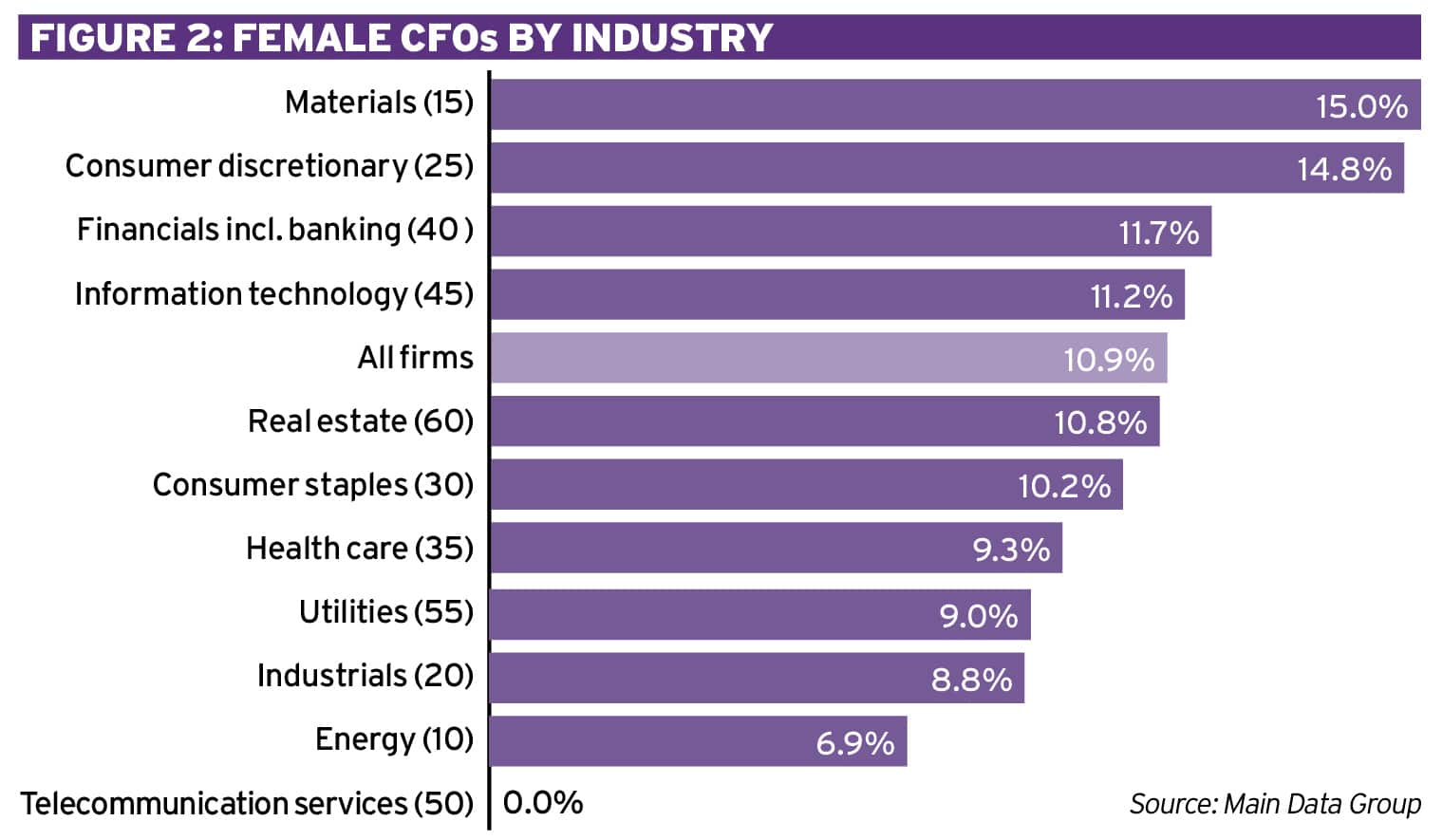 Pay disparity: How do female CFOs fare? Ethical Boardroom