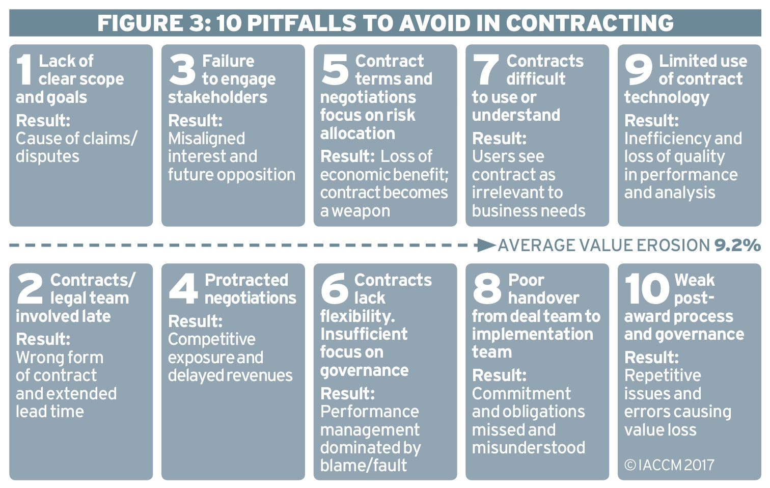 Is contract lifecycle management needed? Ethical Boardroom