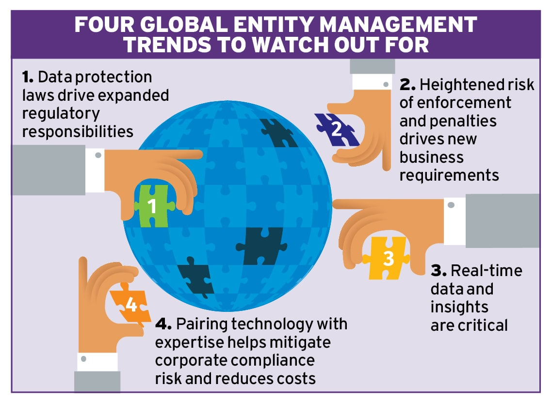 4 Global entity management trends to watch Ethical Boardroom