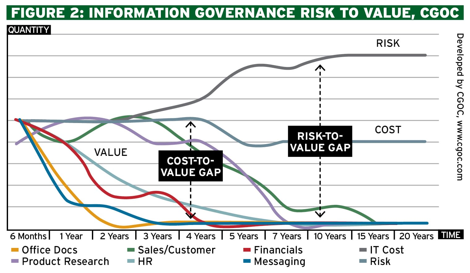 Information Governance: Achieving data ethics, privacy and trust Ethical Boardroom